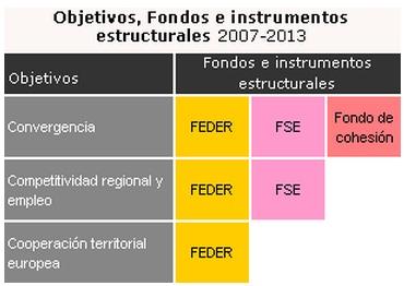Los fondos estructurales son